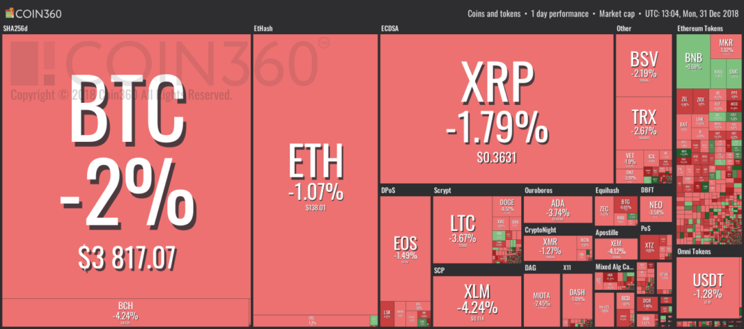 Market visualization by Coin360