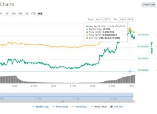 BitTorrent (BTT) Leads the Rest in Gains as More Exchanges List the Token