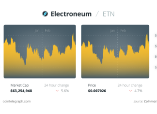 ETN year-to-date price chart
