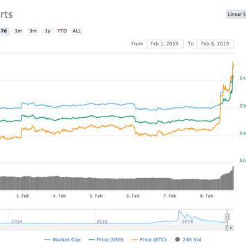 Litecoin 7-day price chart