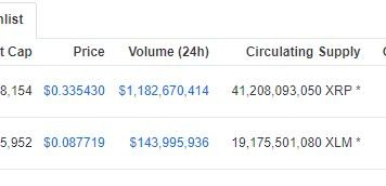 XRP and Stellar (XLM) Not Left Behind by ETH and EOS, Gain 8% in 24 Hours