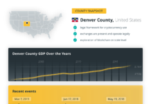 County Snapshot / Denver County, United States
