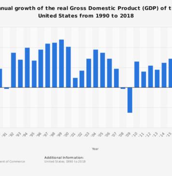 us gdp growth, trump