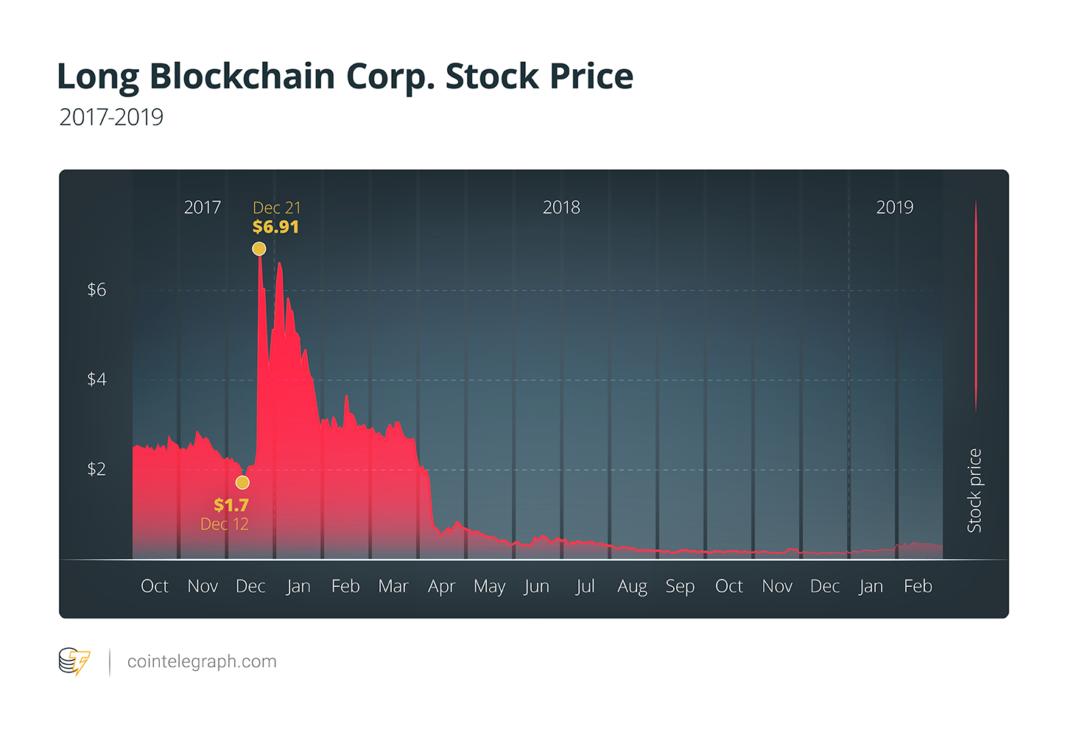 Long Blockchain Corp. Stock Price