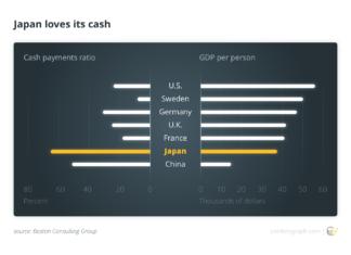 Japan loves its cash