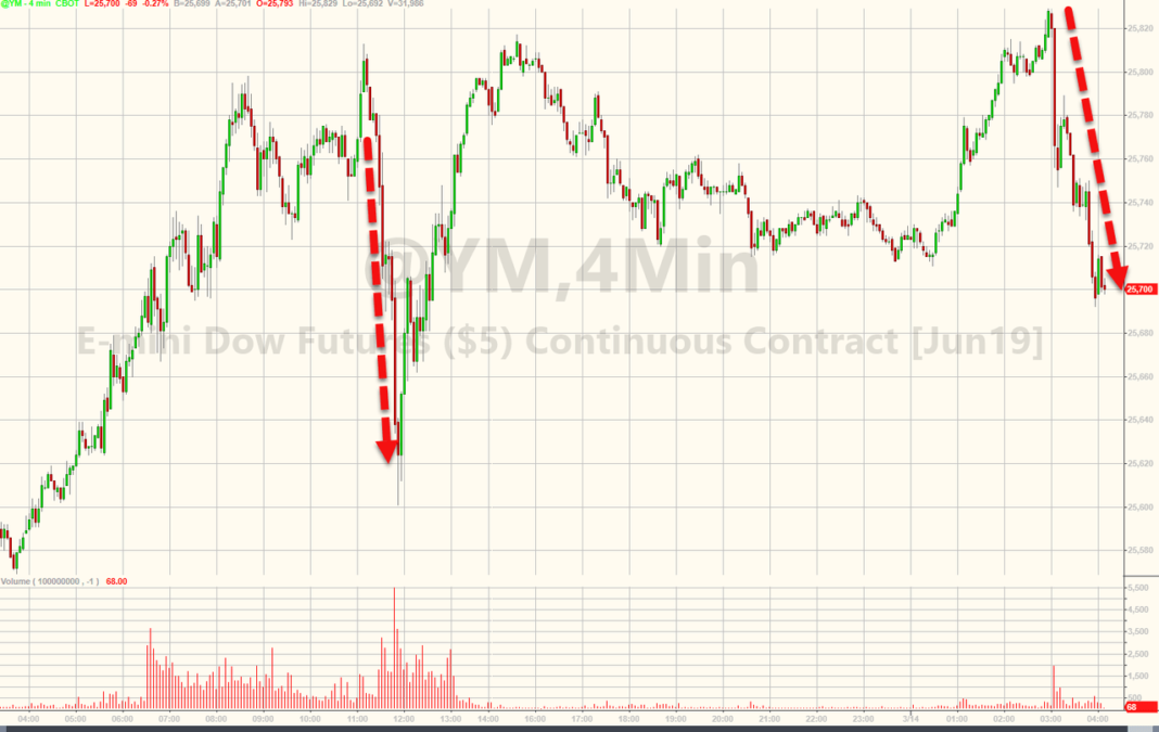 US Stock Market Wobbles as China Trade Talk Sentiment Sours