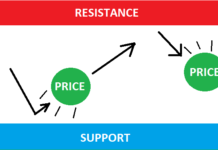 Price bouncing between support and resistance