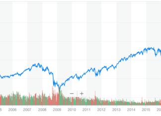 Dow Jones record highs