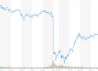 Dow Skids as Stock Pumpers Fail to Duct-Tape Over 3M's Q1 Mayhem