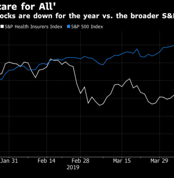health-care stock plunge bernie sanders medicare for all