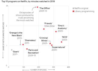 Netflix viewing data