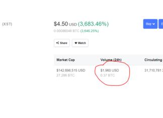Shocking! Crypto Skyrockets 3,700%, Exposing Flawed Trading Data