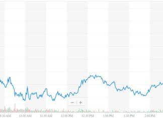 tesla stock price chart, NASDAQ:TSLA