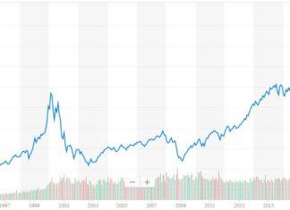 nasdaq dotcom bubble recovery