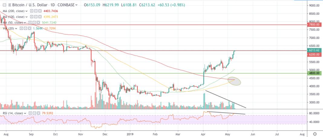 Bitcoin/US Dollar chart