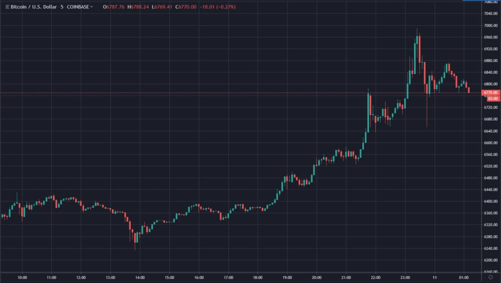 Bitcoin (BTC) Flirts With $7,000, Some Crypto Investors Call For Higher -