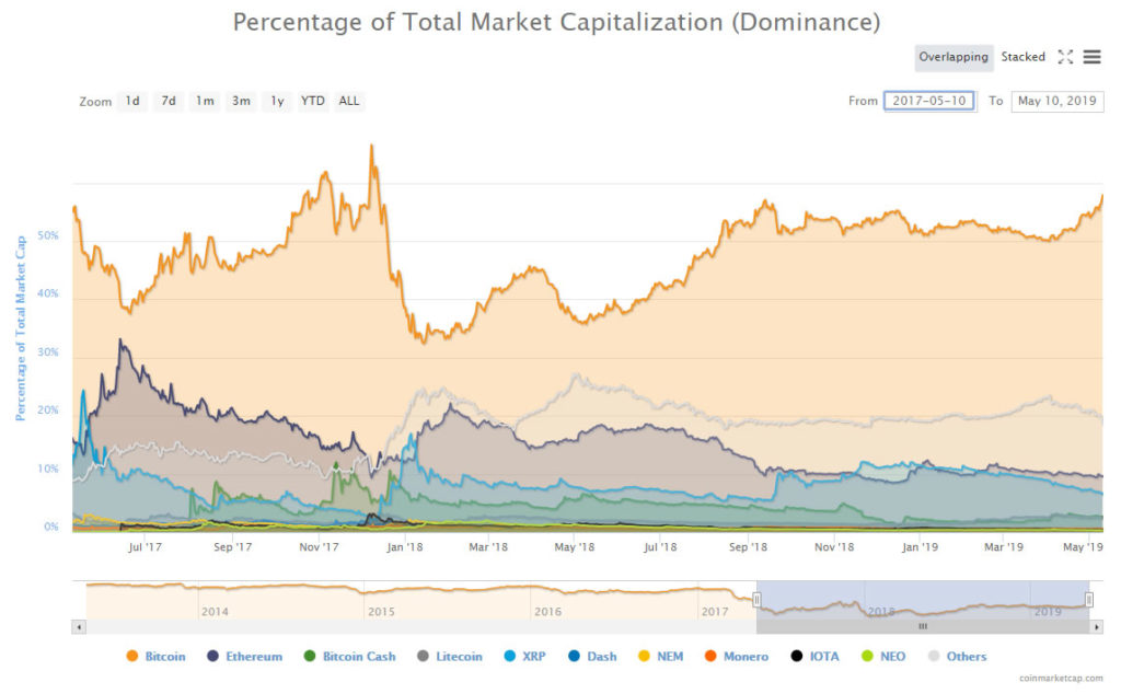 Bitcoin Dominance At 17 Month High As Altcoin Assault Continues