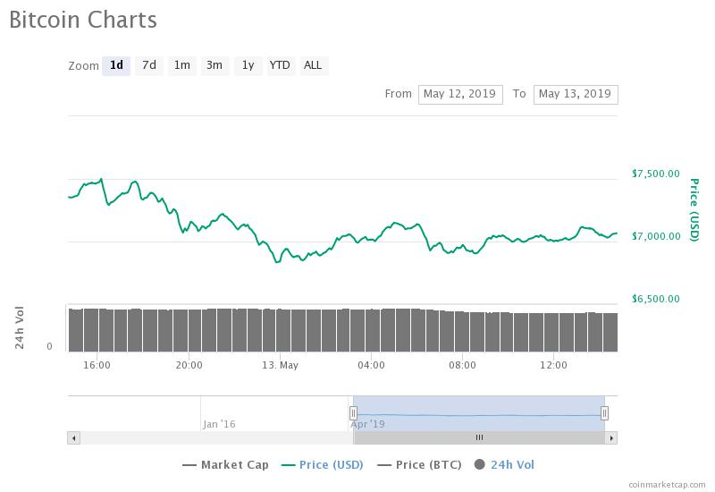 Bitcoin Price Falls 6%; Is BTC Really Vulnerable to Plunge below $6,000?