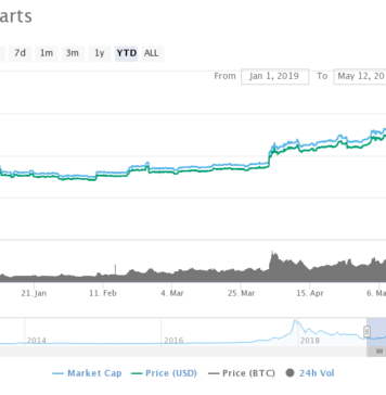 Chart showing the bitcoin price rally.