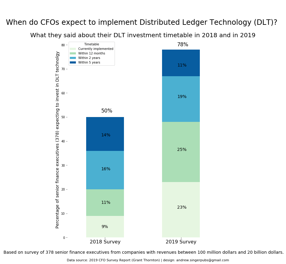 Blockchain Hype Turns to Mainstream Adoption in Billion-Dollar Corporations