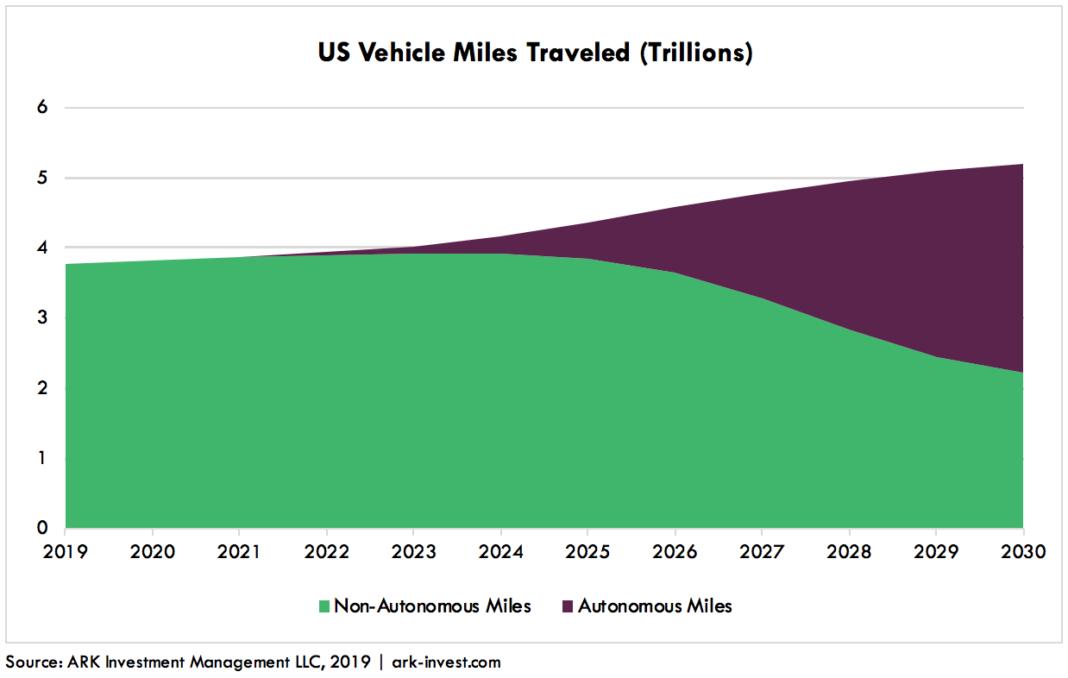 Autonomous-Auto-Insurance-Graph-1