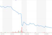 Uber stock price chart