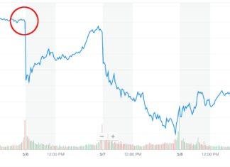 Dow Jones five-day chart
