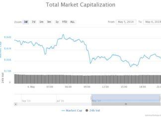 Trump Grenade Triggers Massive Stocks Sell; Bitcoin Price Slumps to $5,600