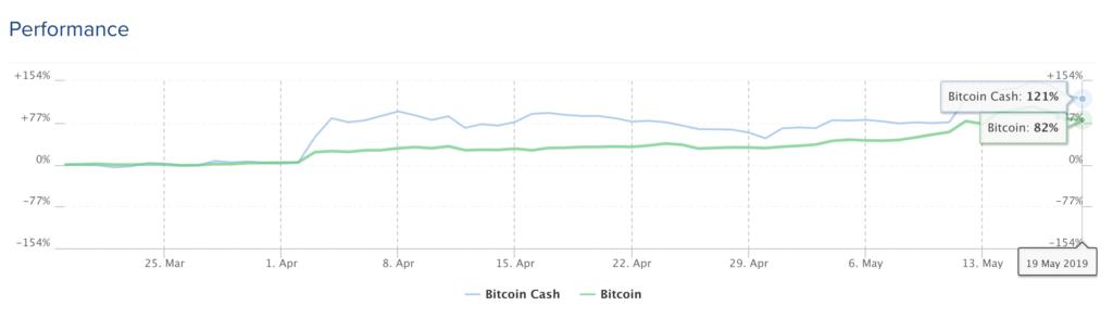 Will Bitcoin (BTC) And Bitcoin Cash (BCH) Payments War Destabilize Market?