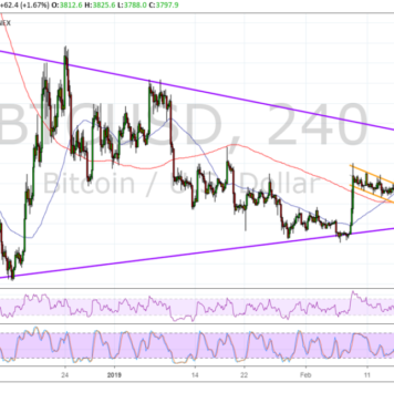 Bitcoin (BTC) Price Analysis: Aiming for Triangle Top Next!