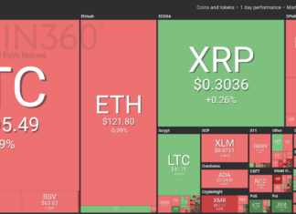 Crypto Markets Trading Sideways With Slight Losses, April Gold Closes Slightly Down