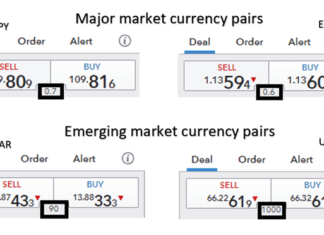 Major market currency pairs spread vs emerging market currency pairs spread