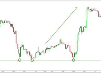 USDJPY dips to a support level offering a buy signal for traders