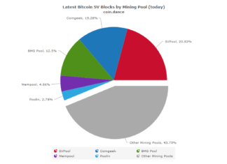 The Majority of Bitcoin SV Blocks Are Mined By 'Unknown' [Yes, Really]