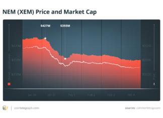 NEM (XEM) Price and Market Cap