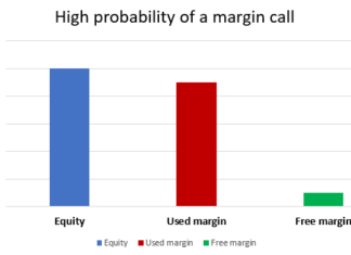 Higher probability margin call forex