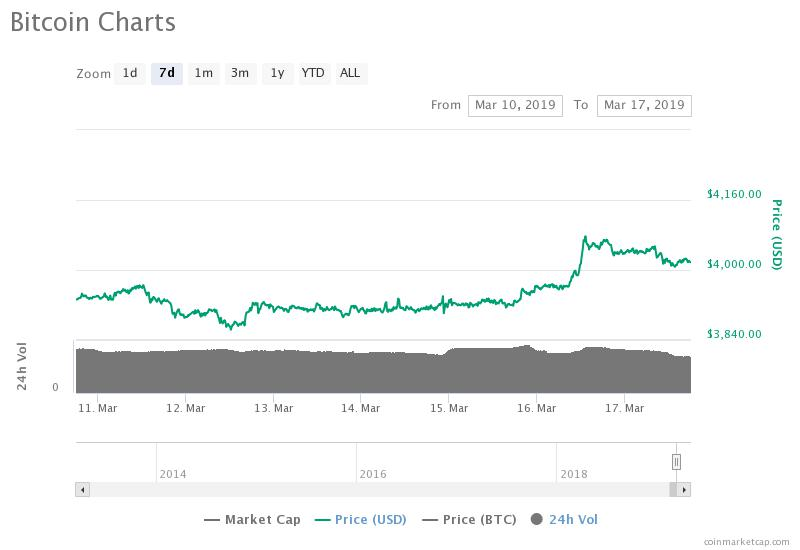 Bitcoin Price Slips at $4,000; A Minor Pullback Before a Major Rally?