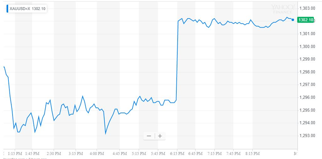 gold price, new zealand shooting