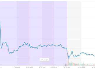 3M MMM stock price