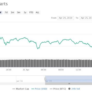 Bitcoin Soared Massively in Stellar April, the Great Altcoin Boom is Next
