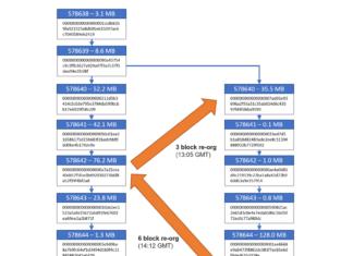 Bitcoin SV block reorganization