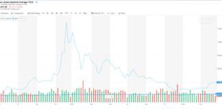 Dow, bitcoin
