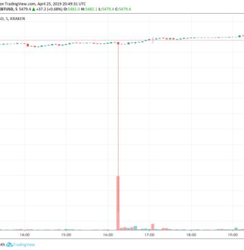 Flashcrash! BTC Drops (and Rises) 1000$ on Kraken in 5 Minutes