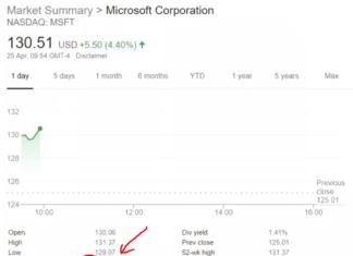 Microsoft, Microsoft stock