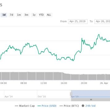 Ripple Reveals Crucial 54% Sales-Spike in Institutions Buying XRP