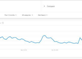 bitcoin popularity on google trends rising