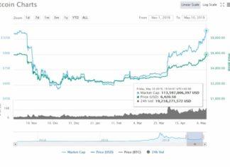 Bitcoin trading 2019