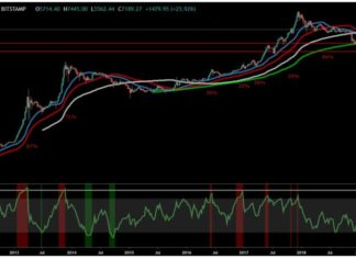 Bitcoin (BTC) To See Rapid 50%+ Correction If History Truly Rhymes -