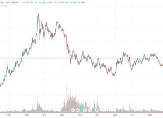 gold price vs bitcoin