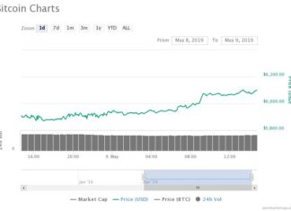 Bitcoin Price Skyrockets to New 2019 High as Traders Anticipate $6,400